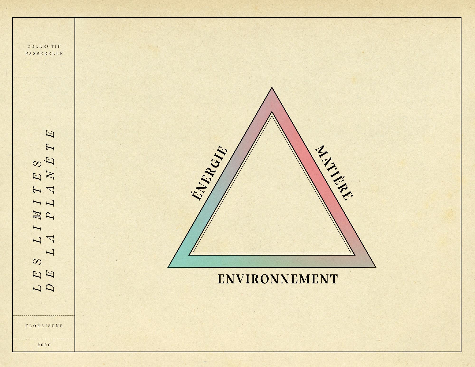 Matière énergie et environnement